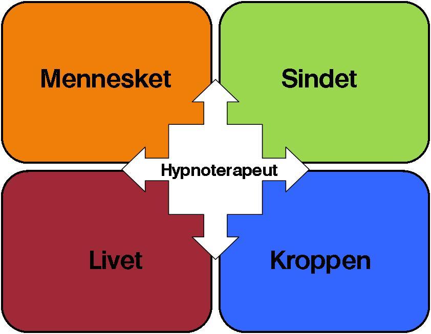 Hypnose uddannelse